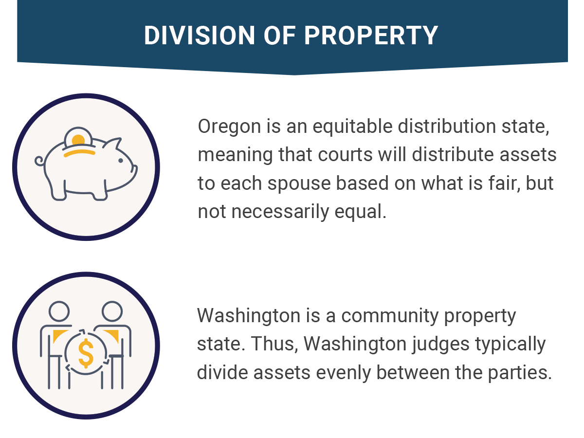 Division of Property