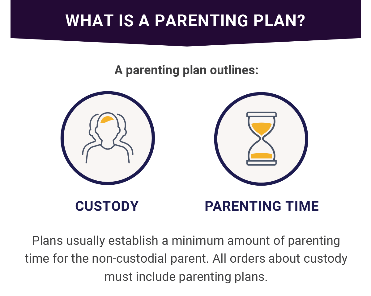 A Parenting Plan is Custody Agreement as part of a divorce in Oregon